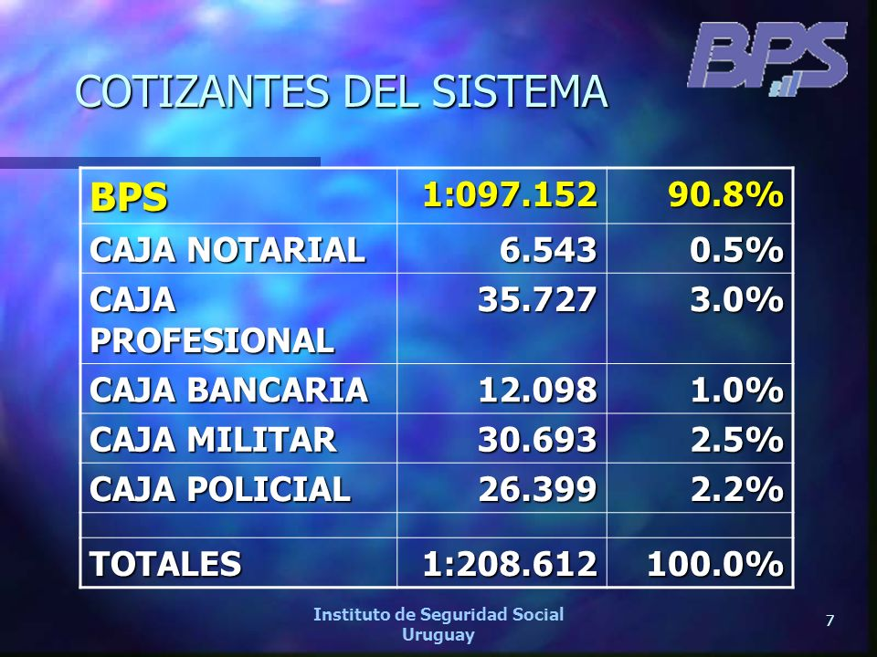 7 Instituto de Seguridad Social Uruguay COTIZANTES DEL SISTEMA BPS1:097.15290.8% CAJA NOTARIAL 6.5430.5% CAJA PROFESIONAL 35.7273.0% CAJA BANCARIA 12.