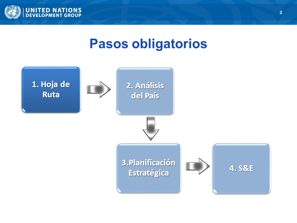 1. Road Map 2 3. Strategic Planning 1. Hoja de Ruta 2. Análisis del País 3.Planificación Estratégica 4. S&E Pasos obligatorios
