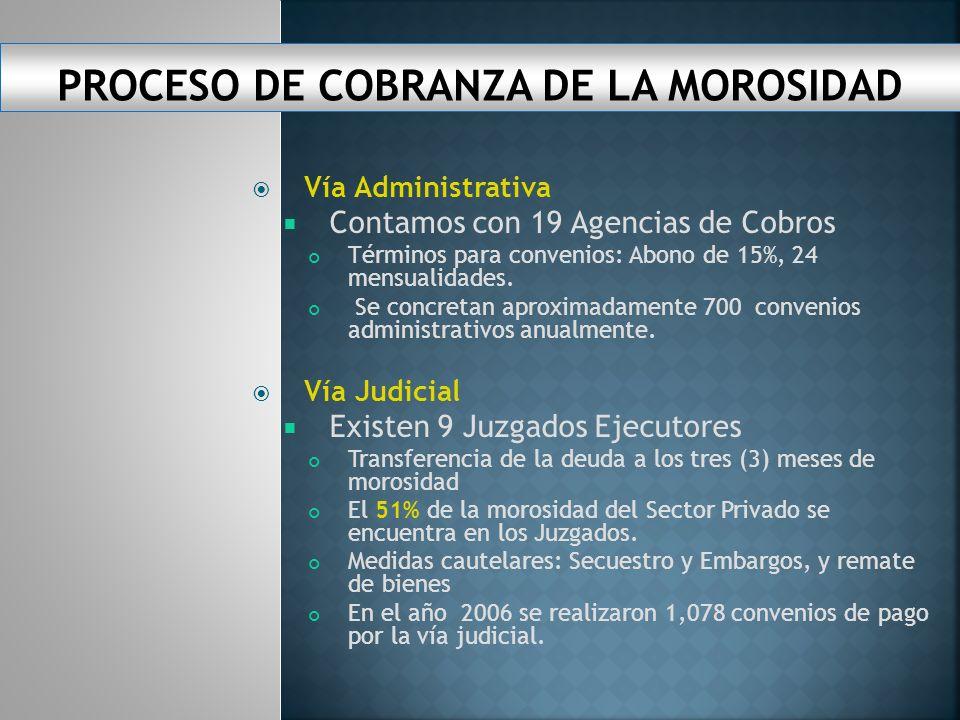 LA MOROSIDAD ACTIVA ESTA POR EL ORDEN DE LOS B/ 83.25 MILLONES LA MOROSIDAD ACTIVA TIENE UNA TENDENCIA MEDIA DECRECIENTE DE B/.680 MIL.