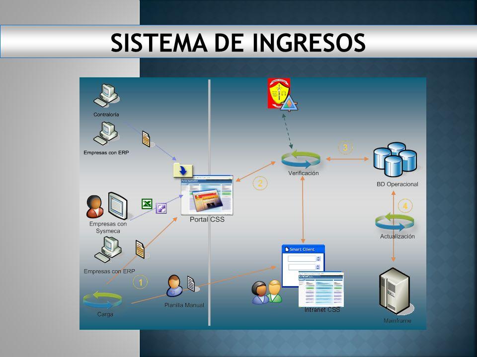 Modernización Integral de los sistemas de declaración, facturación, recaudación y cobro de cuotas empleado empleador. Inicio para la implementación de