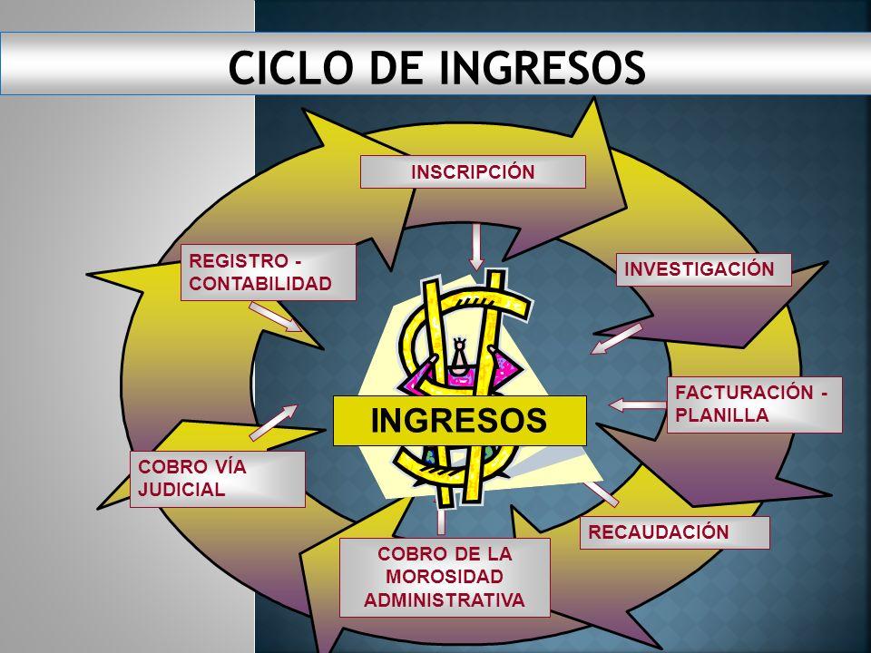 REGISTRO - CONTABILIDAD COBRO DE LA MOROSIDAD ADMINISTRATIVA INVESTIGACIÓN COBRO VÍA JUDICIAL RECAUDACIÓN INSCRIPCIÓNFACTURACIÓN - PLANILLA INGRESOS