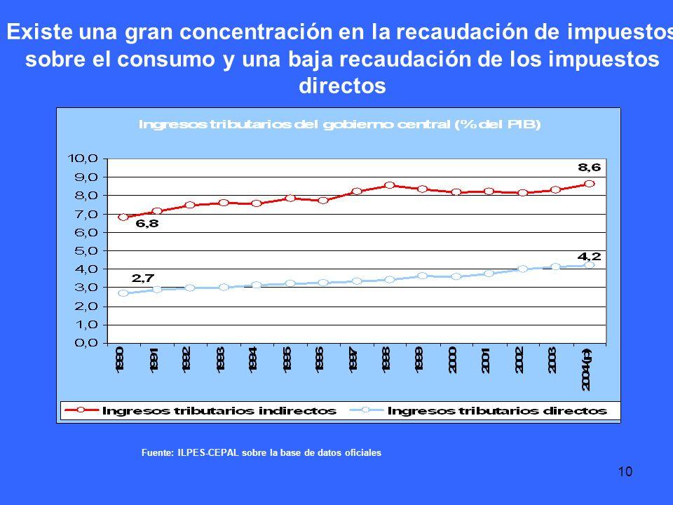 10 Fuente: ILPES-CEPAL sobre la base de datos oficiales Existe una gran concentración en la recaudación de impuestos sobre el consumo y una baja recaudación de los impuestos directos