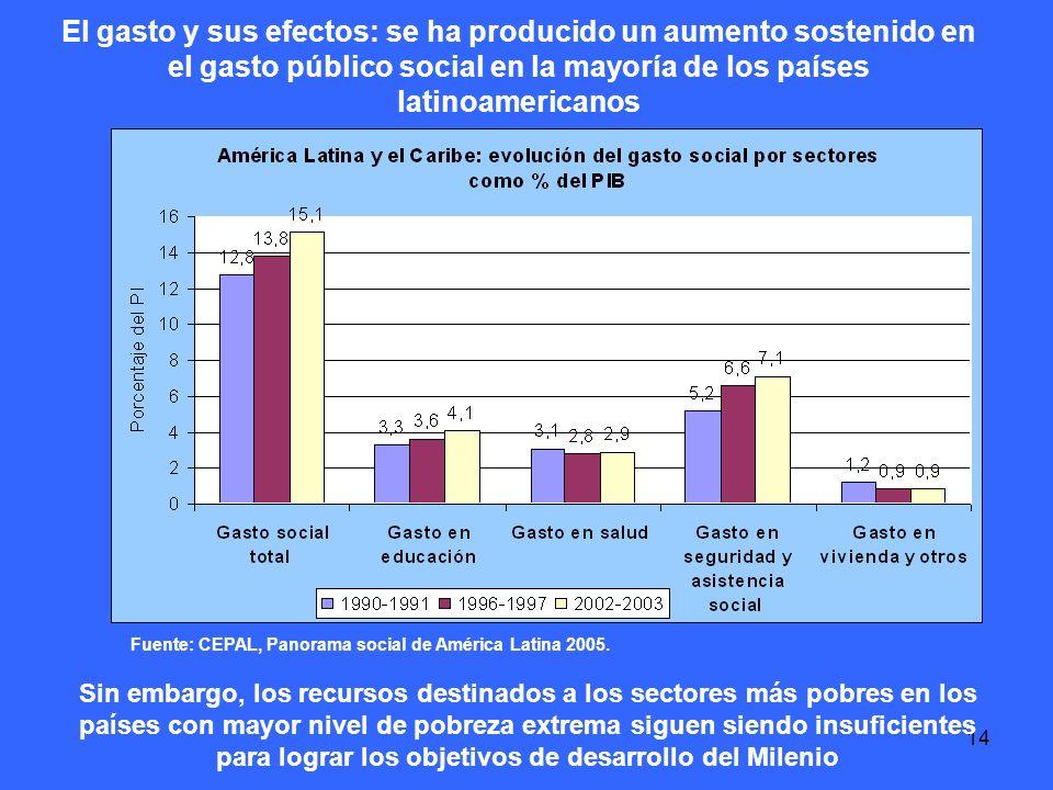 14 El gasto y sus efectos: se ha producido un aumento sostenido en el gasto público social en la mayoría de los países latinoamericanos Fuente: CEPAL, Panorama social de América Latina 2005.
