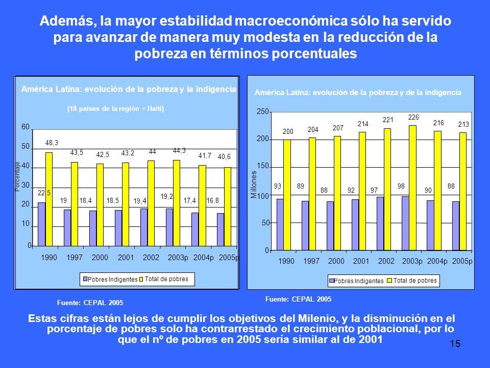 15 Además, la mayor estabilidad macroeconómica sólo ha servido para avanzar de manera muy modesta en la reducción de la pobreza en términos porcentuales Fuente: CEPAL 2005 Estas cifras están lejos de cumplir los objetivos del Milenio, y la disminución en el porcentaje de pobres solo ha contrarrestado el crecimiento poblacional, por lo que el nº de pobres en 2005 sería similar al de 2001 Fuente: CEPAL 2005 América Latina: evolución de la pobreza y de la indigencia 9389 889297 98 90 88 200 204 207 214 221 226 216 213 0 50 100 150 200 250 199019972000200120022003p2004p2005p Millones Pobres Indigentes Total de pobres América Latina: evolución de la pobreza y la indigencia (18 países de la región + Haití) 22,5 1918,418,5 19,4 19,2 17,416,8 48,3 43,5 42,5 43,2 44 44,3 41,7 40,6 0 10 20 30 40 50 60 199019972000200120022003p2004p2005p Porcentaje Pobres Indigentes Total de pobres