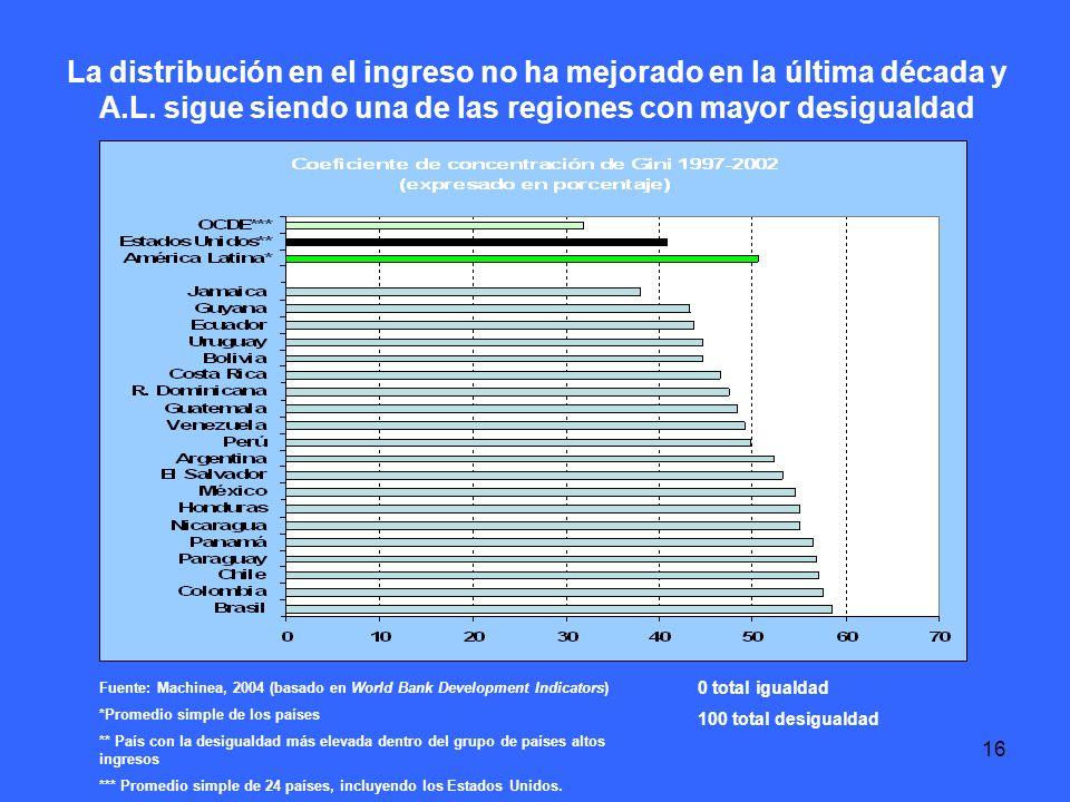 16 La distribución en el ingreso no ha mejorado en la última década y A.L.