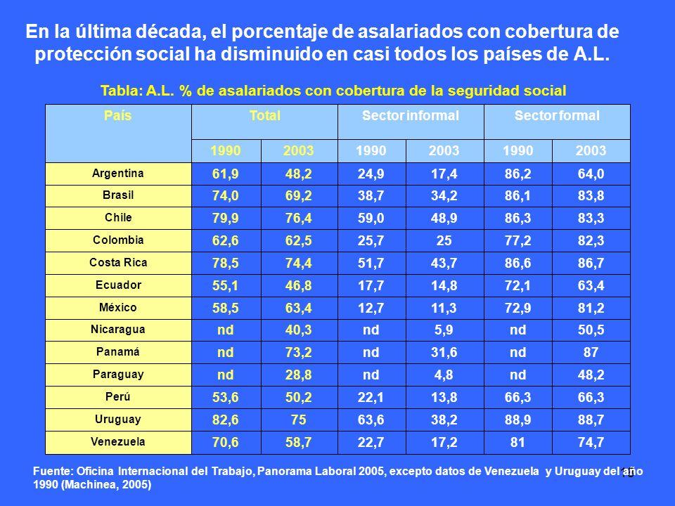 18 En la última década, el porcentaje de asalariados con cobertura de protección social ha disminuido en casi todos los países de A.L.