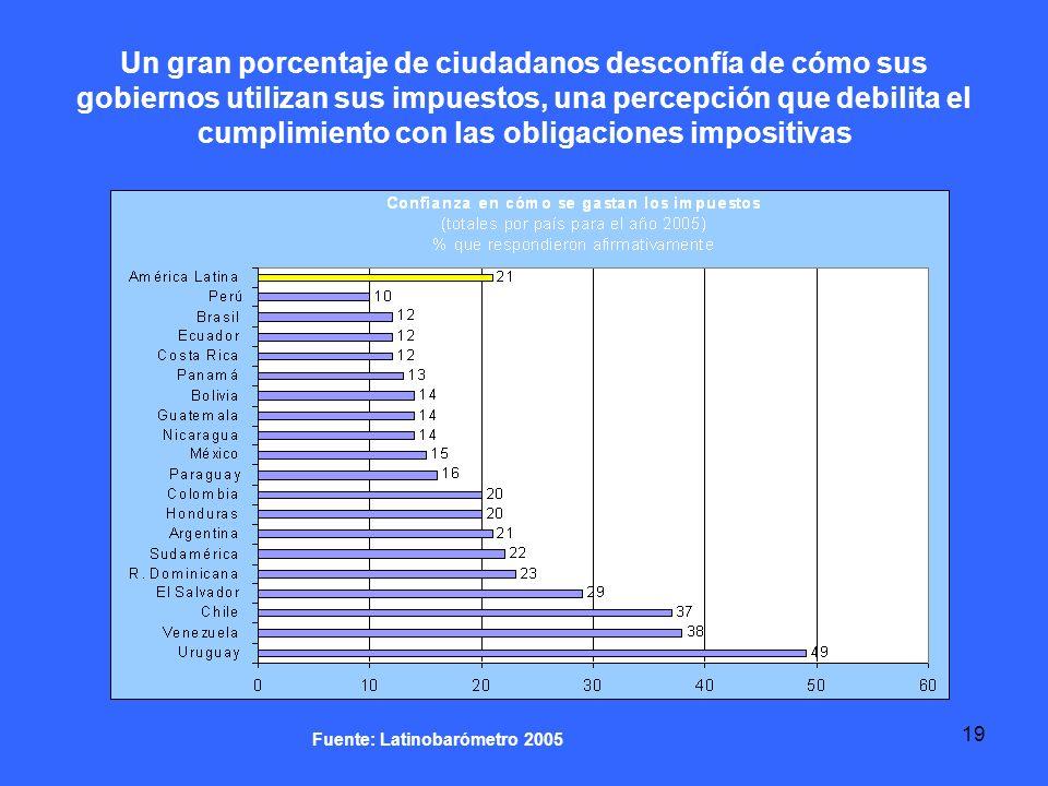 19 Un gran porcentaje de ciudadanos desconfía de cómo sus gobiernos utilizan sus impuestos, una percepción que debilita el cumplimiento con las obligaciones impositivas Fuente: Latinobarómetro 2005