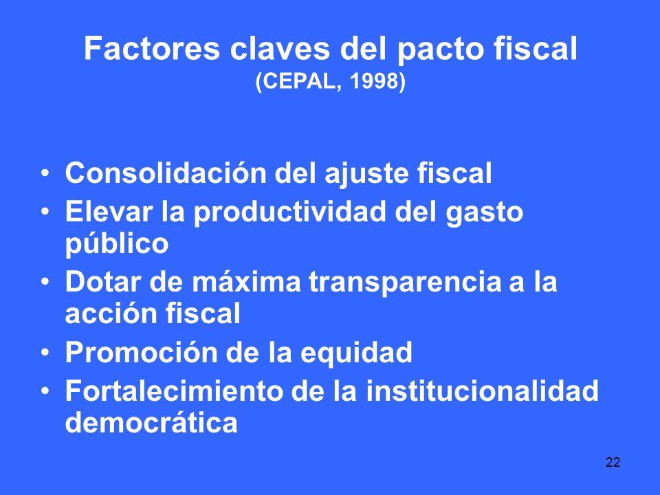 22 Factores claves del pacto fiscal (CEPAL, 1998) Consolidación del ajuste fiscal Elevar la productividad del gasto público Dotar de máxima transparencia a la acción fiscal Promoción de la equidad Fortalecimiento de la institucionalidad democrática