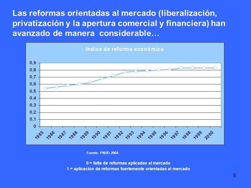 5 Las reformas orientadas al mercado (liberalización, privatización y la apertura comercial y financiera) han avanzado de manera considerable… Fuente: PNUD 2004.