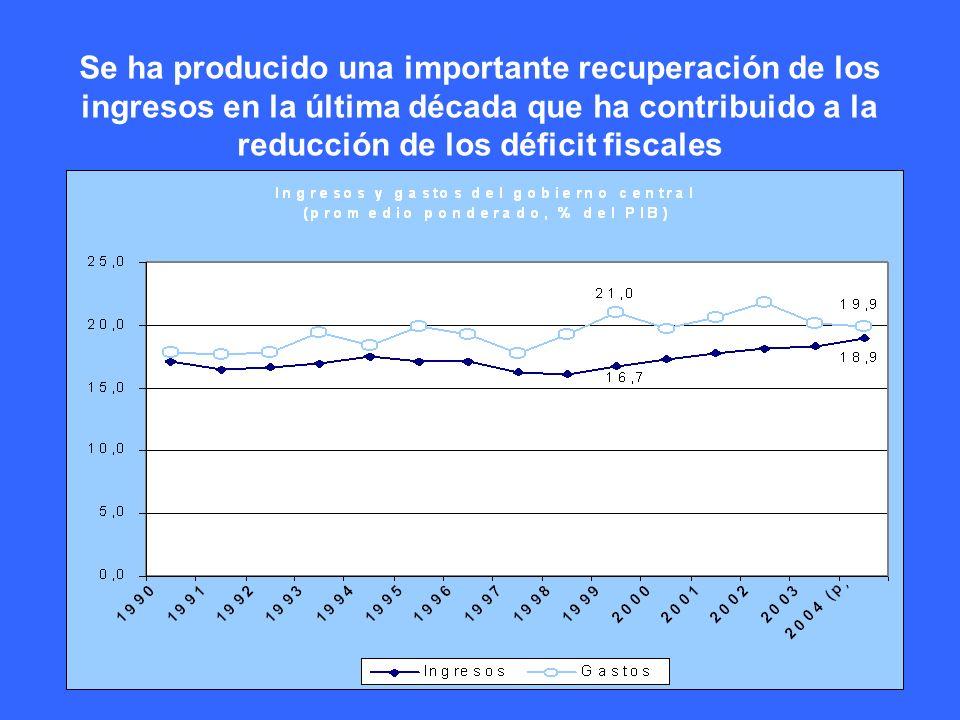 8 Se ha producido una importante recuperación de los ingresos en la última década que ha contribuido a la reducción de los déficit fiscales