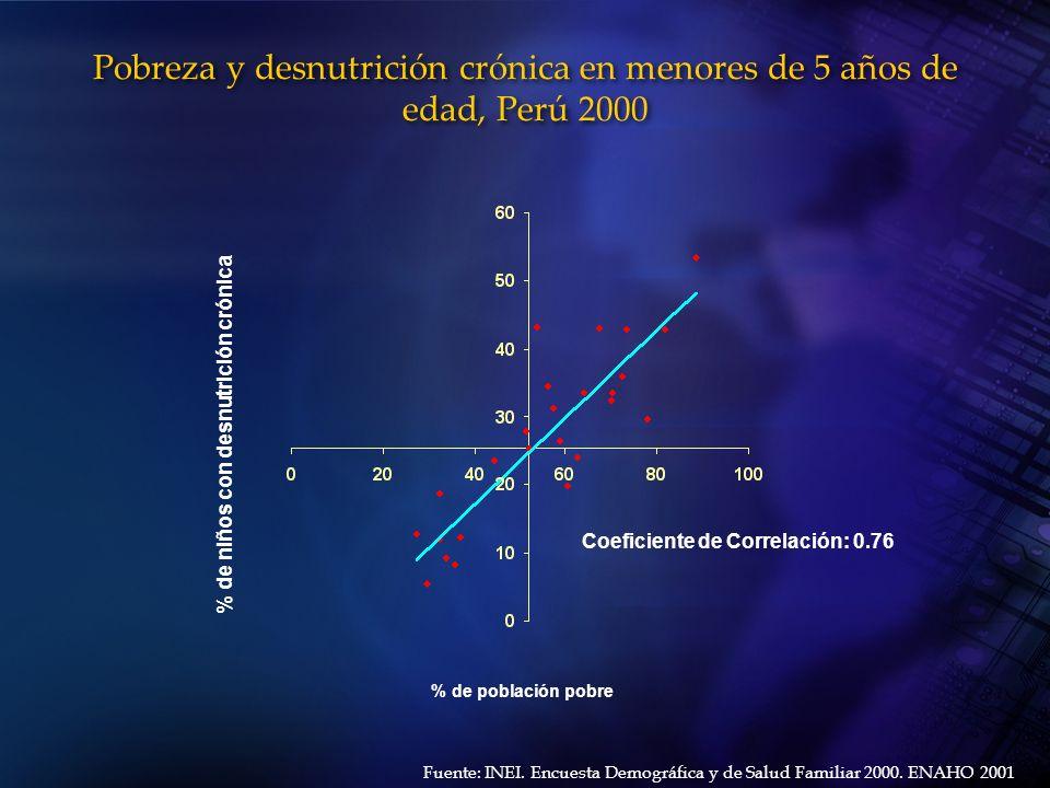 Pobreza y desnutrición crónica en menores de 5 años de edad, Perú 2000 % de niños con desnutrición crónica % de población pobre Fuente: INEI. Encuesta