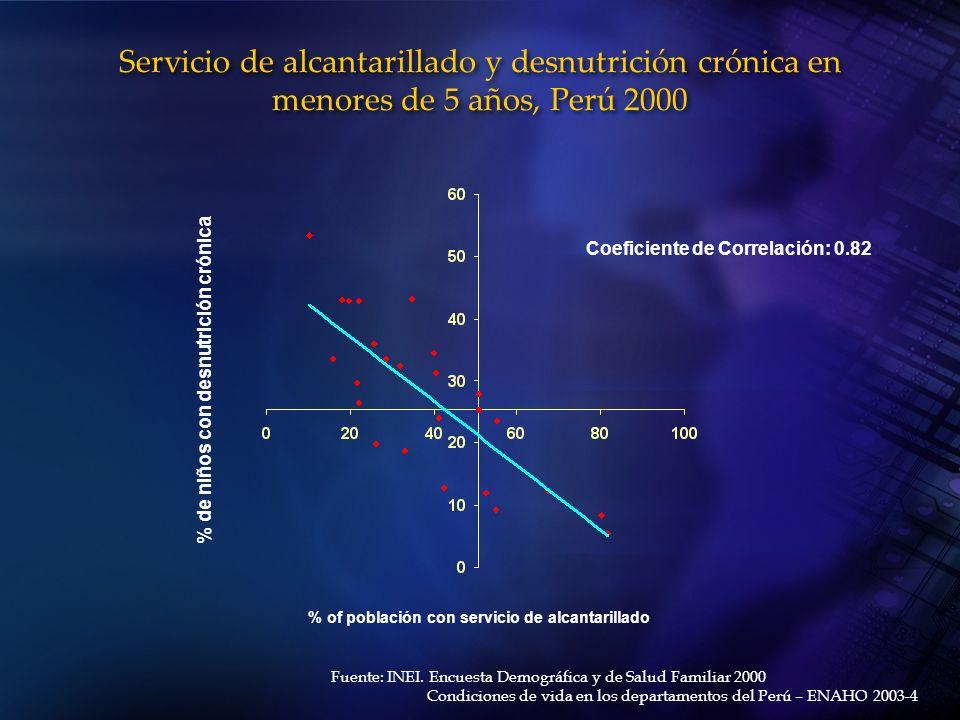 Servicio de alcantarillado y desnutrición crónica en menores de 5 años, Perú 2000 % of población con servicio de alcantarillado Fuente: INEI. Encuesta