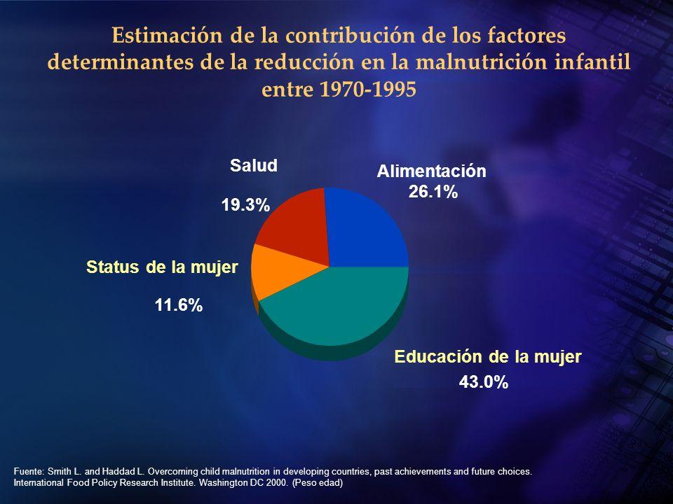 Alimentación 26.1% Salud 19.3% Status de la mujer 11.6% Educación de la mujer 43.0% Fuente: Smith L. and Haddad L. Overcoming child malnutrition in de
