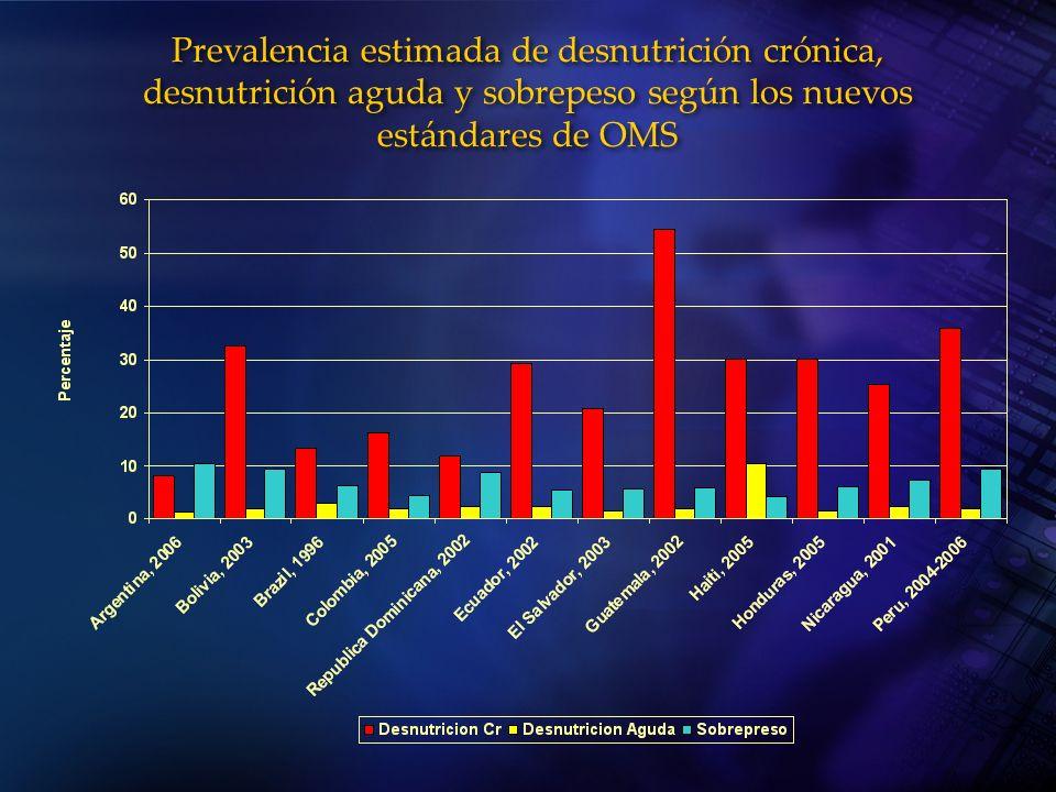 Prevalencia estimada de desnutrición crónica, desnutrición aguda y sobrepeso según los nuevos estándares de OMS