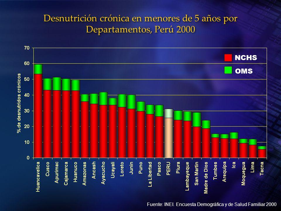 Desnutrición crónica en menores de 5 años por Departamentos, Perú 2000 Fuente: INEI. Encuesta Demográfica y de Salud Familiar 2000 NCHS OMS