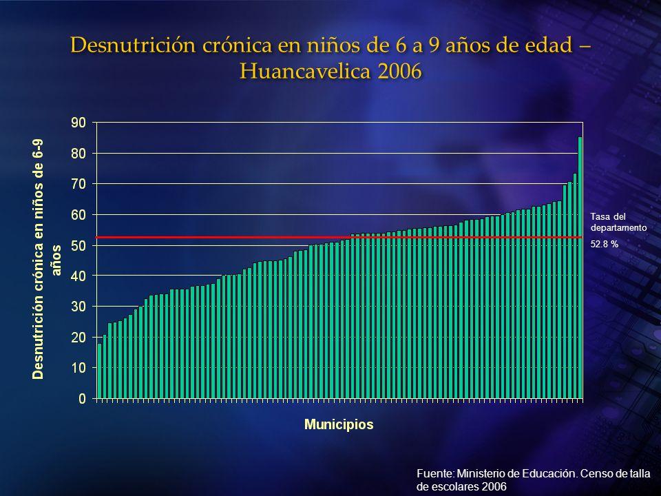 Desnutrición crónica en niños de 6 a 9 años de edad – Huancavelica 2006 Fuente: Ministerio de Educación. Censo de talla de escolares 2006 Tasa del dep