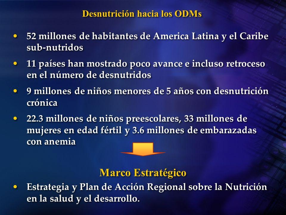 Desnutrición hacia los ODMs 52 millones de habitantes de America Latina y el Caribe sub-nutridos 11 países han mostrado poco avance e incluso retroces