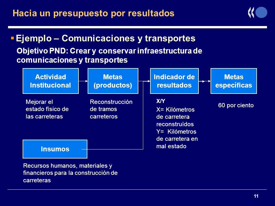 11 Objetivo PND: Crear y conservar infraestructura de comunicaciones y transportes Actividad Institucional Insumos Metas (productos) Metas específicas