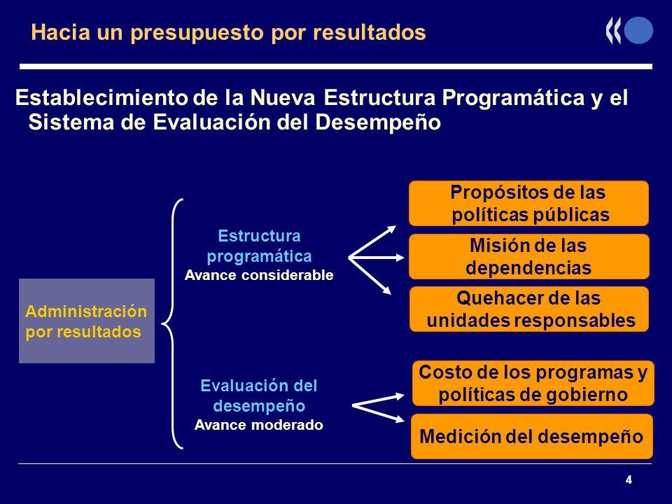 4 Hacia un presupuesto por resultados Establecimiento de la Nueva Estructura Programática y el Sistema de Evaluación del Desempeño Quehacer de las uni
