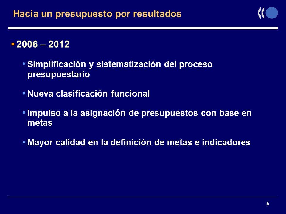 5 Hacia un presupuesto por resultados 2006 – 2012 Simplificación y sistematización del proceso presupuestario Nueva clasificación funcional Impulso a