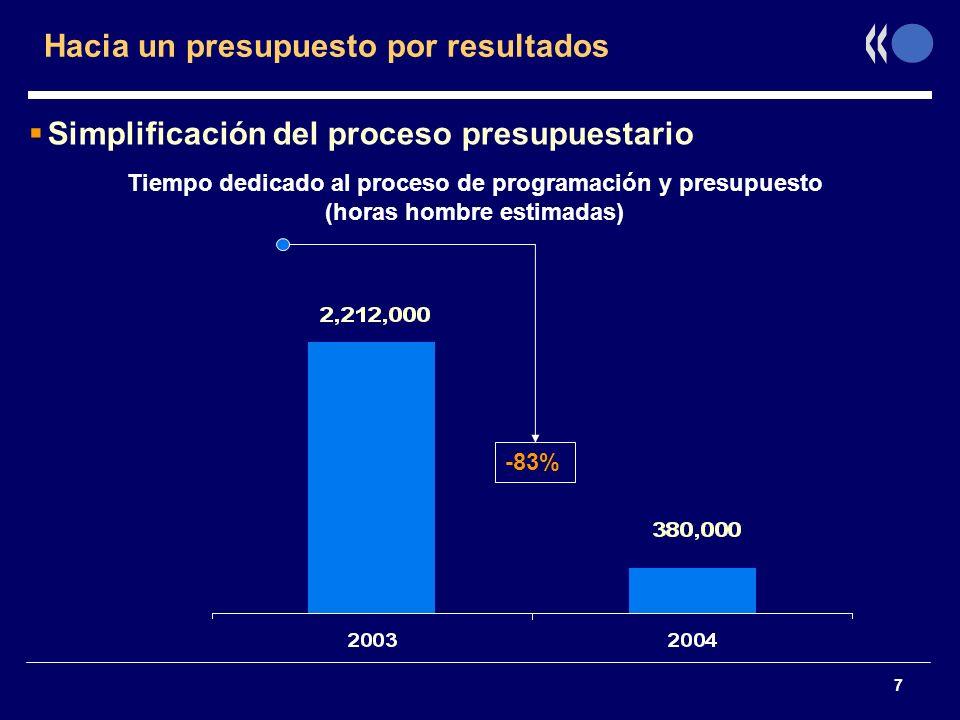 7 Hacia un presupuesto por resultados Simplificación del proceso presupuestario Tiempo dedicado al proceso de programación y presupuesto (horas hombre