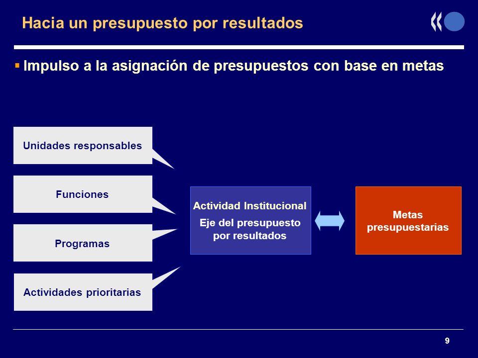 9 Hacia un presupuesto por resultados Impulso a la asignación de presupuestos con base en metas Actividad Institucional Eje del presupuesto por result