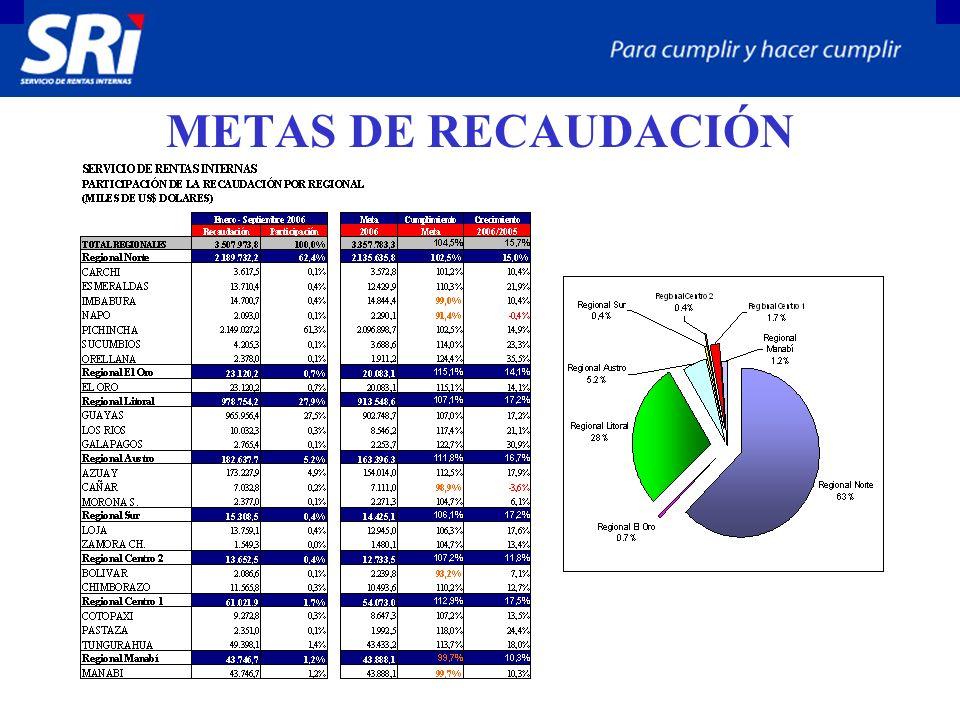 METAS DE RECAUDACIÓN
