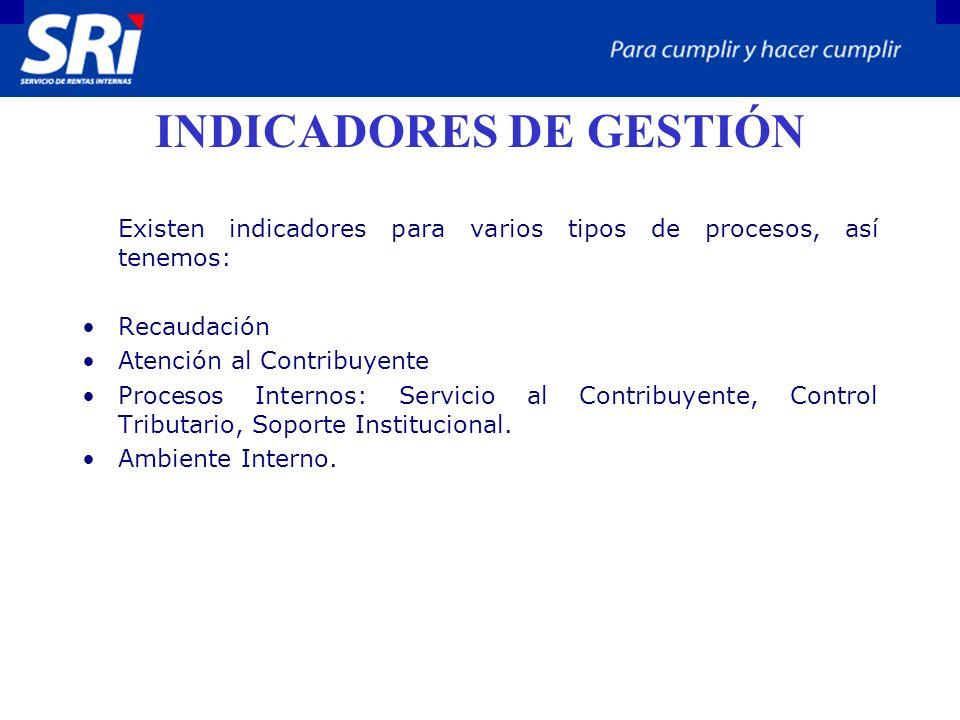 INDICADORES DE GESTIÓN Existen indicadores para varios tipos de procesos, así tenemos: Recaudación Atención al Contribuyente Procesos Internos: Servicio al Contribuyente, Control Tributario, Soporte Institucional.