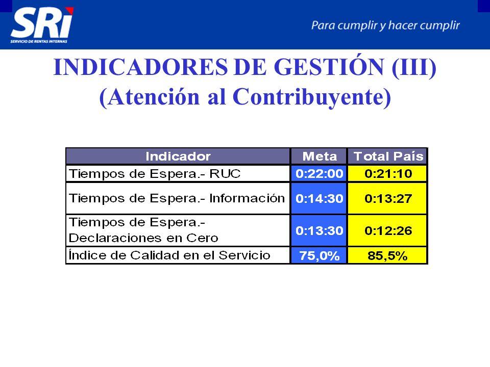 INDICADORES DE GESTIÓN (III) (Atención al Contribuyente)