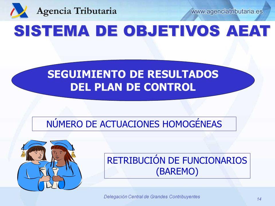 14 Delegación Central de Grandes Contribuyentes SISTEMA DE OBJETIVOS AEAT NÚMERO DE ACTUACIONES HOMOGÉNEAS RETRIBUCIÓN DE FUNCIONARIOS (BAREMO) SEGUIM