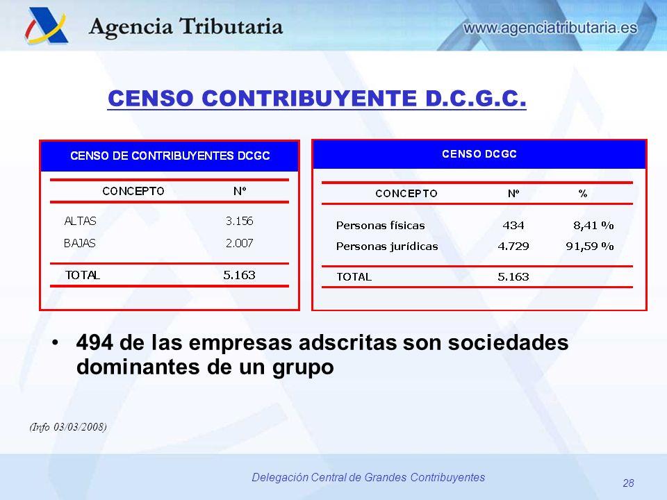28 Delegación Central de Grandes Contribuyentes CENSO CONTRIBUYENTE D.C.G.C. 494 de las empresas adscritas son sociedades dominantes de un grupo (Info