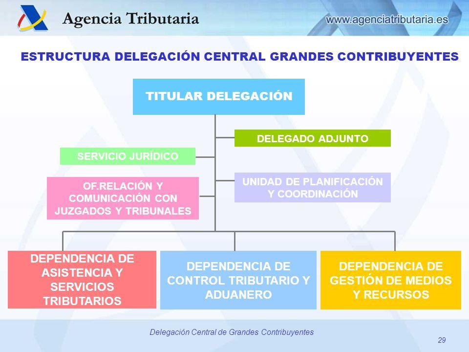 29 Delegación Central de Grandes Contribuyentes DEPENDENCIA DE ASISTENCIA Y SERVICIOS TRIBUTARIOS TITULAR DELEGACIÓN SERVICIO JURÍDICO OF.RELACIÓN Y C