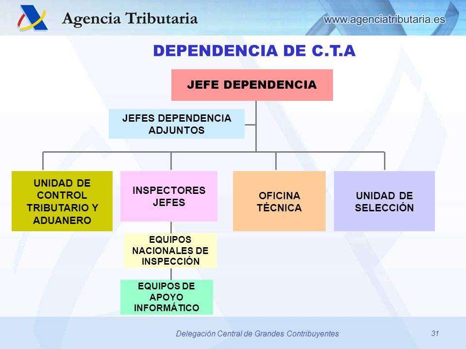 31 Delegación Central de Grandes Contribuyentes DEPENDENCIA DE C.T.A JEFE DEPENDENCIA JEFES DEPENDENCIA ADJUNTOS UNIDAD DE CONTROL TRIBUTARIO Y ADUANE