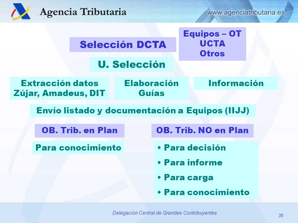 38 Delegación Central de Grandes Contribuyentes Selección DCTA U. Selección Extracción datos Zújar, Amadeus, DIT InformaciónElaboración Guías OB. Trib