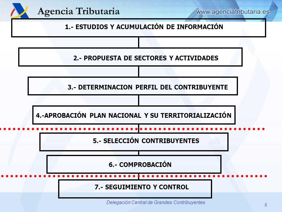 5 Delegación Central de Grandes Contribuyentes 1.- ESTUDIOS Y ACUMULACIÓN DE INFORMACIÓN 2.- PROPUESTA DE SECTORES Y ACTIVIDADES 3.- DETERMINACION PER