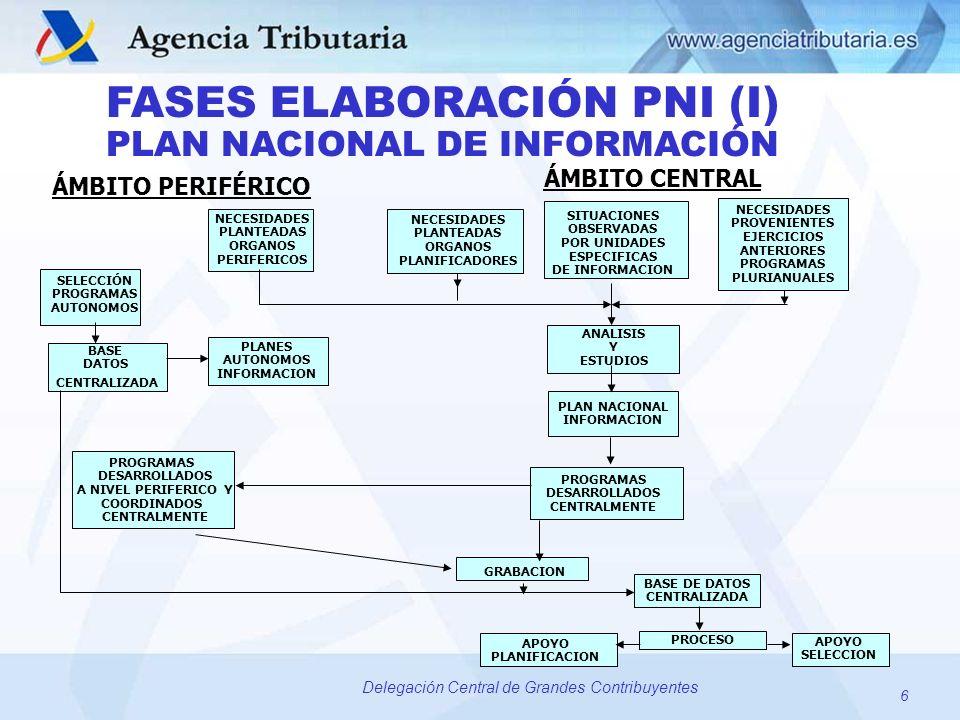 6 Delegación Central de Grandes Contribuyentes PLAN NACIONAL DE INFORMACIÓN FASES ELABORACIÓN PNI (I) ÁMBITO PERIFÉRICO ÁMBITO CENTRAL NECESIDADES PLA