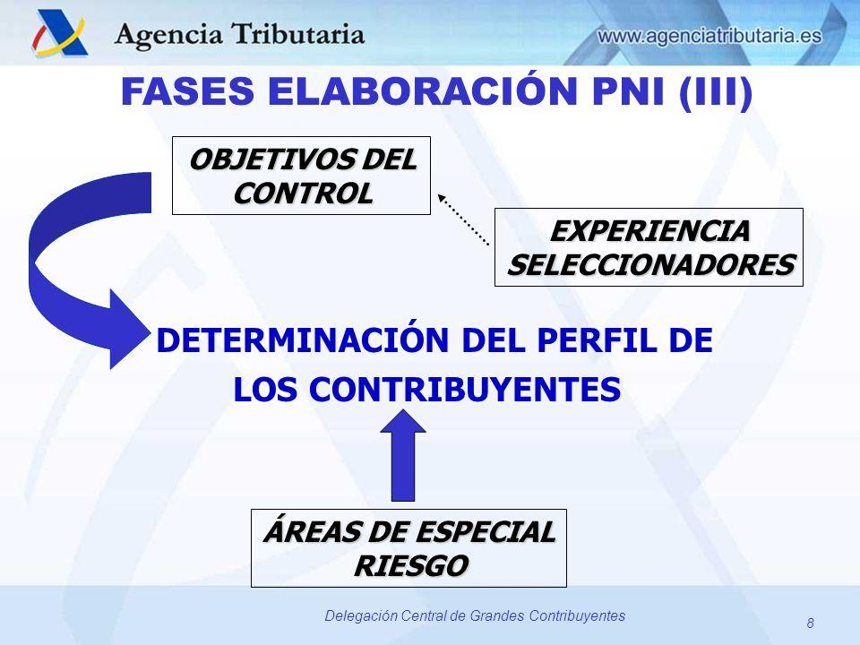 8 Delegación Central de Grandes Contribuyentes FASES ELABORACIÓN PNI (III) DETERMINACIÓN DEL PERFIL DE LOS CONTRIBUYENTES OBJETIVOS DEL CONTROL EXPERI