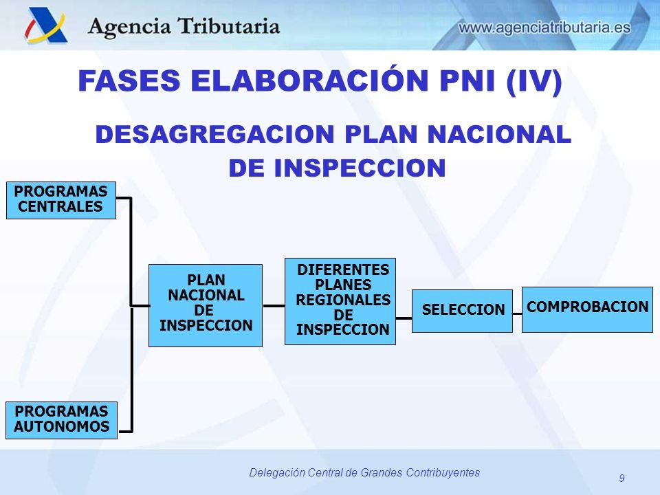 9 Delegación Central de Grandes Contribuyentes DESAGREGACION PLAN NACIONAL DE INSPECCION FASES ELABORACIÓN PNI (IV) PROGRAMAS CENTRALES PROGRAMAS AUTO