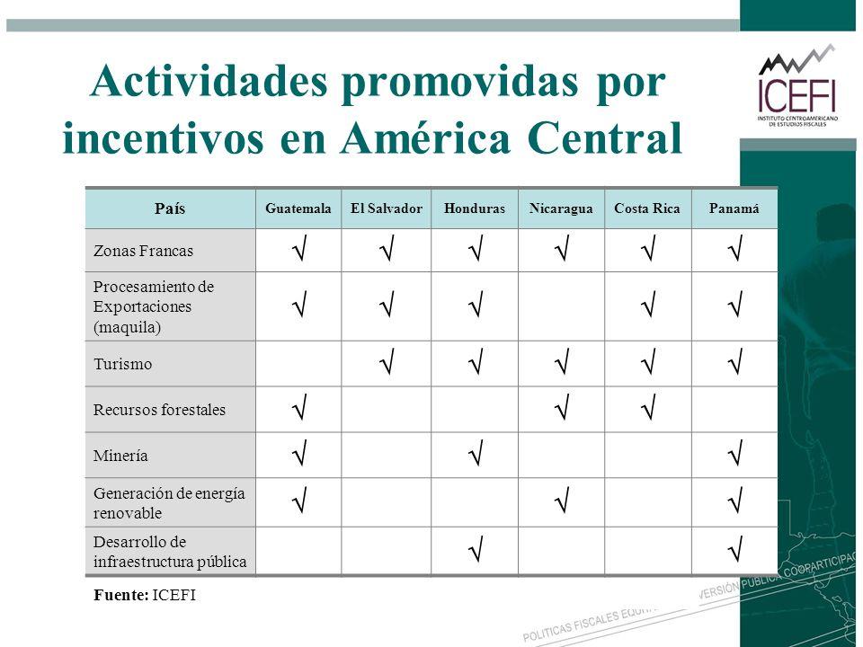 Actividades promovidas por incentivos en América Central País GuatemalaEl SalvadorHondurasNicaraguaCosta RicaPanamá Zonas Francas Procesamiento de Exp