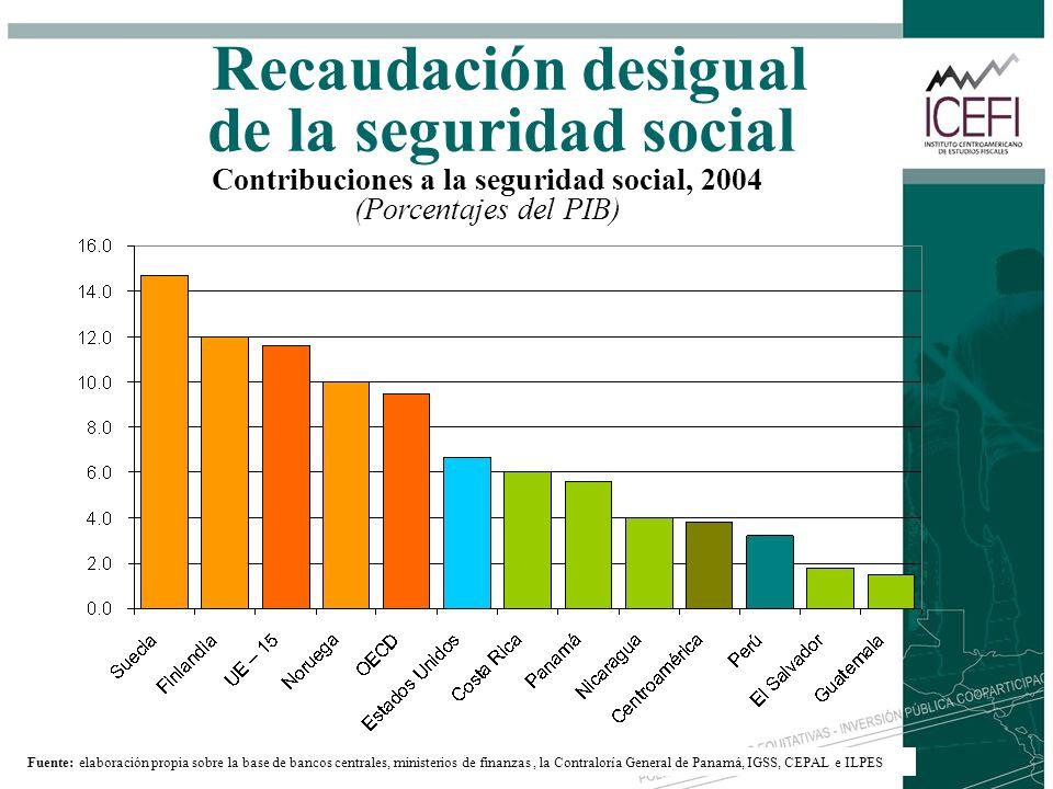Recaudación desigual de la seguridad social Contribuciones a la seguridad social, 2004 (Porcentajes del PIB) Fuente: elaboración propia sobre la base
