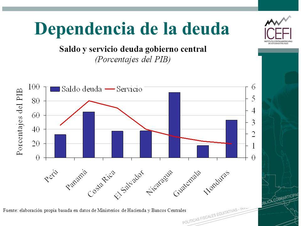 Dependencia de la deuda Fuente: elaboración propia basada en datos de Ministerios de Hacienda y Bancos Centrales Saldo y servicio deuda gobierno centr