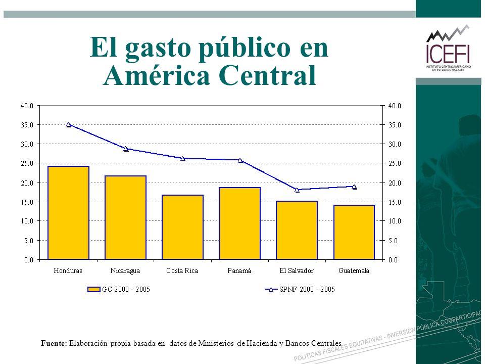 El gasto público en América Central Fuente: Elaboración propia basada en datos de Ministerios de Hacienda y Bancos Centrales