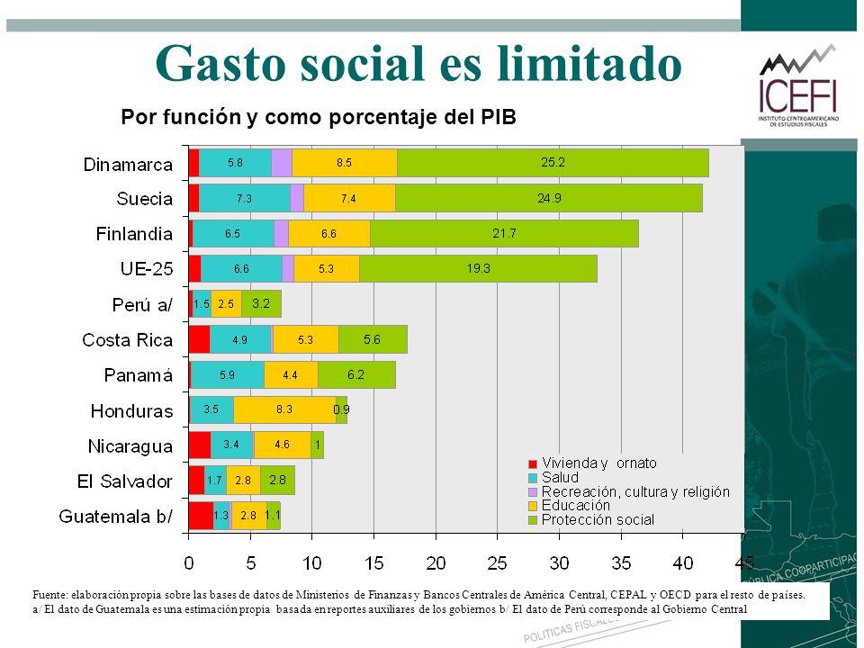 Gasto social es limitado Fuente: elaboración propia sobre las bases de datos de Ministerios de Finanzas y Bancos Centrales de América Central, CEPAL y