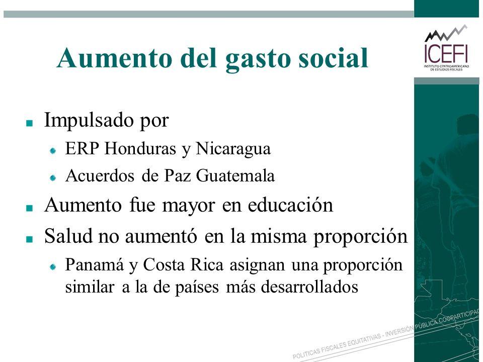 Aumento del gasto social Impulsado por ERP Honduras y Nicaragua Acuerdos de Paz Guatemala Aumento fue mayor en educación Salud no aumentó en la misma