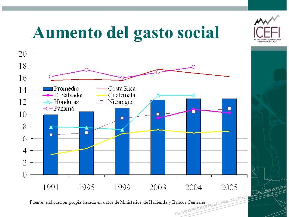 Aumento del gasto social Fuente: elaboración propia basada en datos de Ministerios de Hacienda y Bancos Centrales