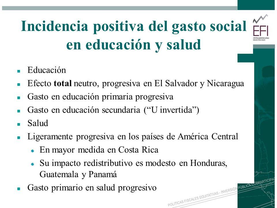 Incidencia positiva del gasto social en educación y salud Educación Efecto total neutro, progresiva en El Salvador y Nicaragua Gasto en educación prim