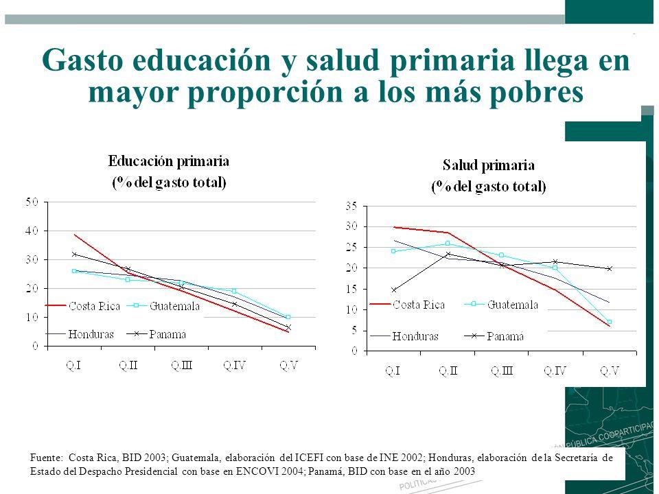 Gasto educación y salud primaria llega en mayor proporción a los más pobres Fuente: Costa Rica, BID 2003; Guatemala, elaboración del ICEFI con base de