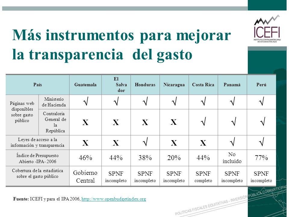 Más instrumentos para mejorar la transparencia del gasto PaísGuatemala El Salva dor HondurasNicaraguaCosta RicaPanamáPerú Páginas web disponibles sobr