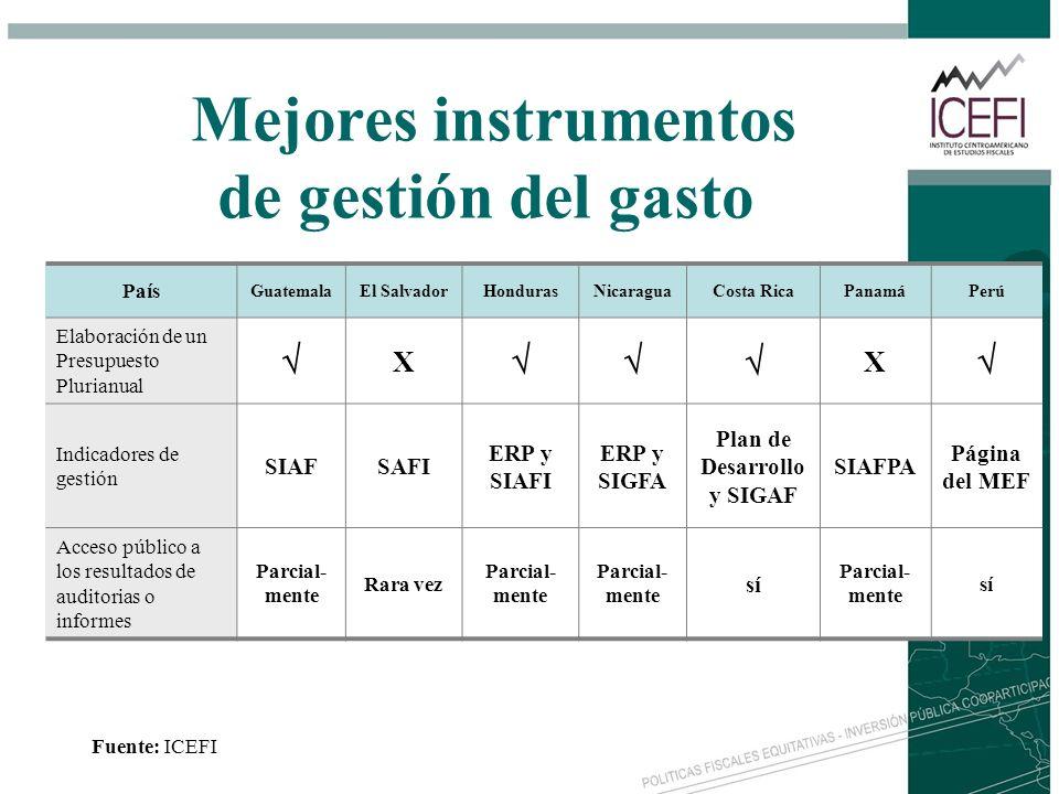 Mejores instrumentos de gestión del gasto País GuatemalaEl SalvadorHondurasNicaraguaCosta RicaPanamáPerú Elaboración de un Presupuesto Plurianual X X