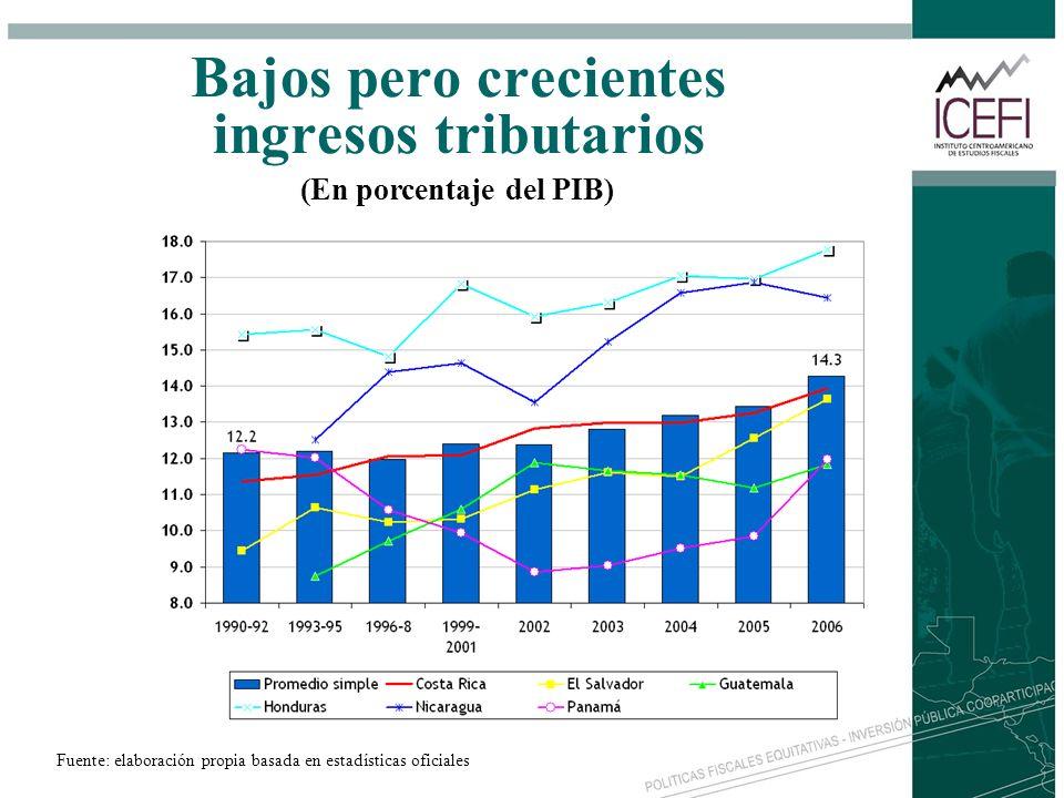 Bajos pero crecientes ingresos tributarios Fuente: elaboración propia basada en estadísticas oficiales (En porcentaje del PIB)